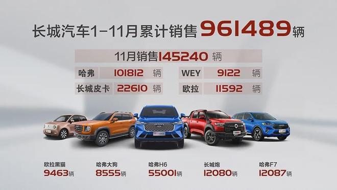 长城汽车打破合资技术垄断 销量高增