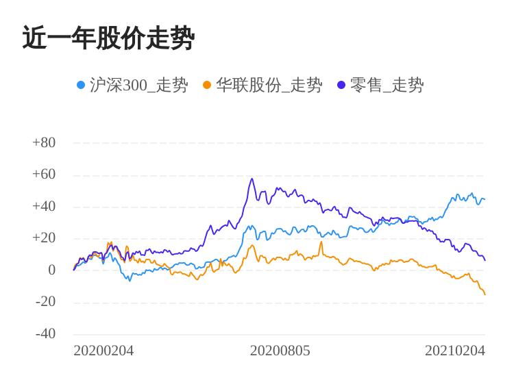 华联股份02月4日再次下挫股票价格创历史时间最低